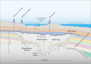 [Chesapeake Crater profile view. Image credit: Adapted from USGS. From http://en.wikipedia.org/wiki/File:Chesapeake_Crater_profile_view.png]
